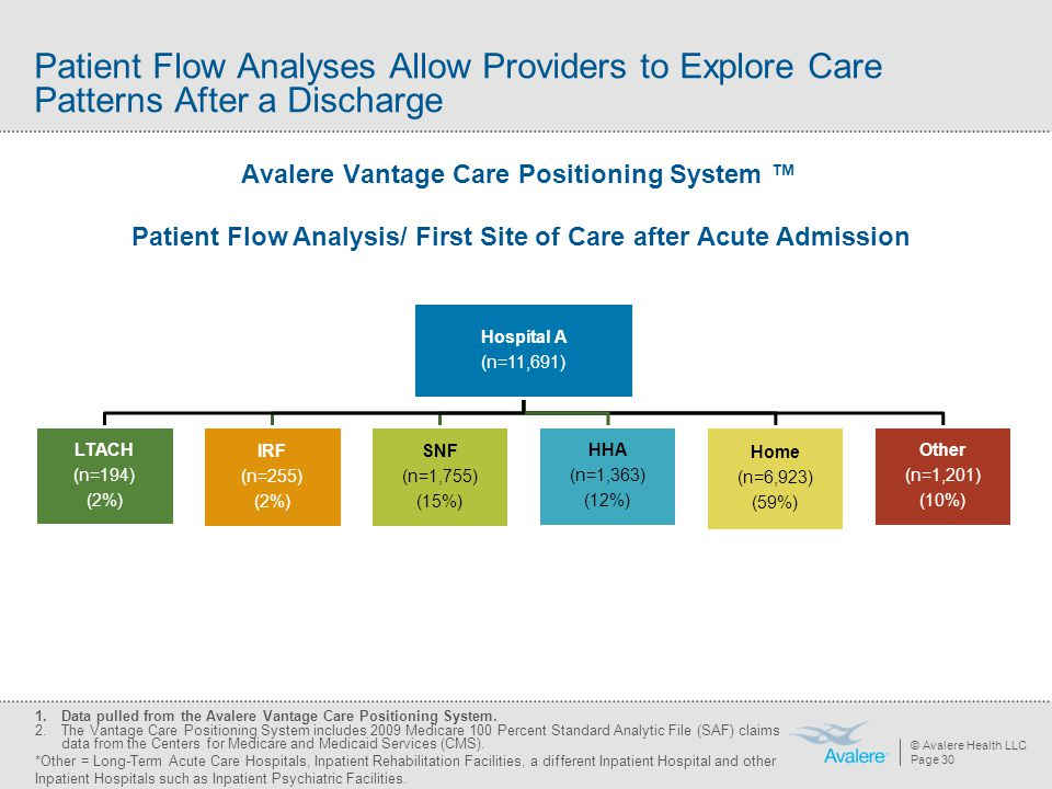 Patient Flow Analyses Allow Providers to Explore Care Patterns After a Discharge