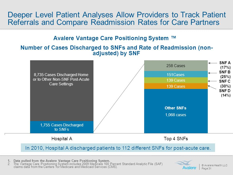 Avalere Vantage Care Positioning System ™