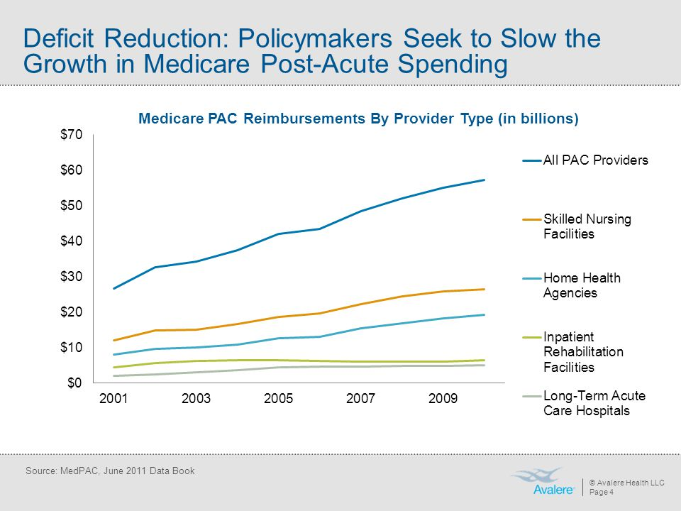 Deficit Reduction: Policymakers Seek to Slow the Growth in Medicare Post-Acute Spending