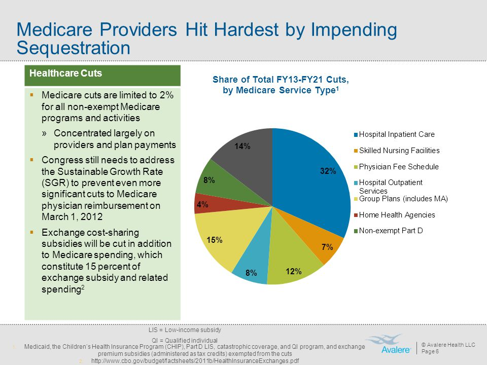 Medicare Providers Hit Hardest by Impending Sequestration
