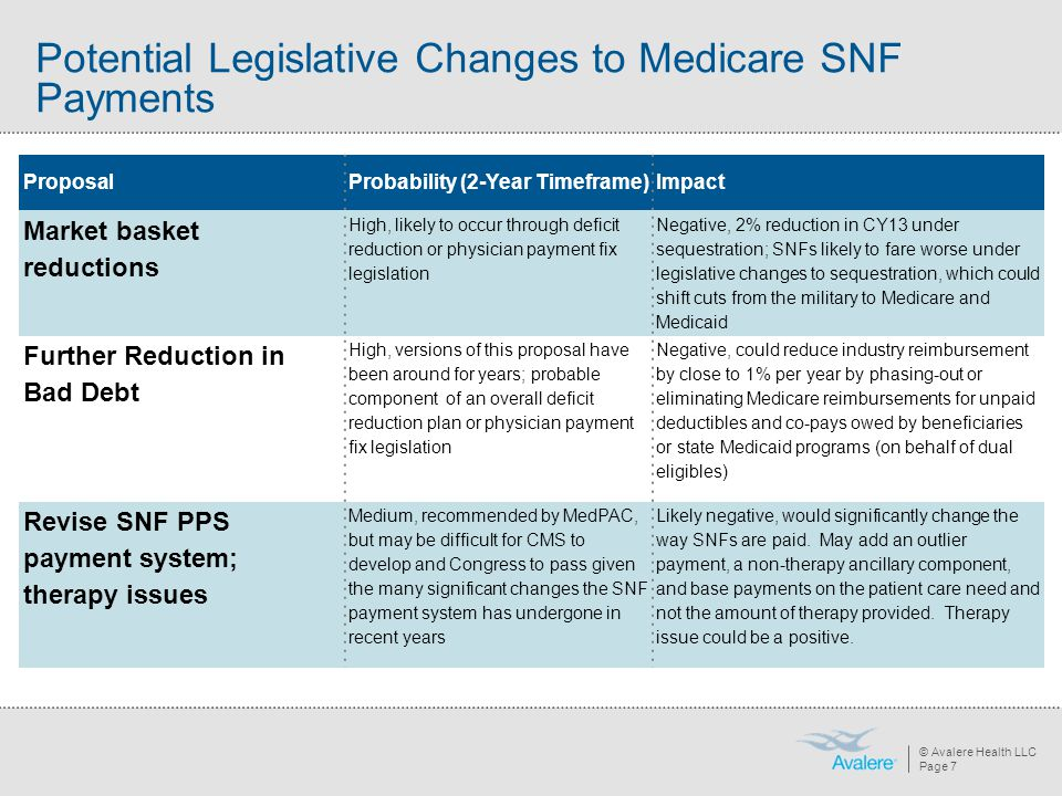 Potential Legislative Changes to Medicare SNF Payments