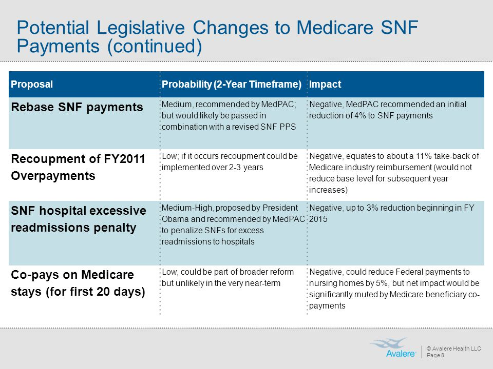 Potential Legislative Changes to Medicare SNF Payments (continued)