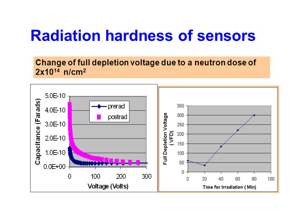 Radiation hardness of sensors