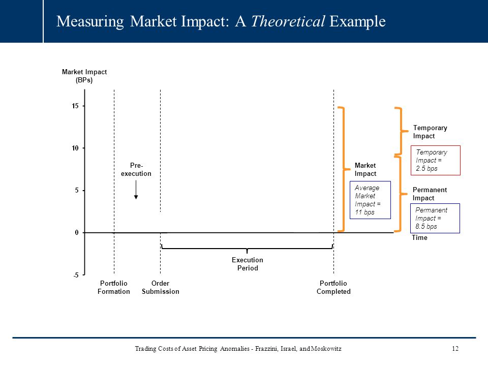Measuring Market Impact: A Theoretical Example