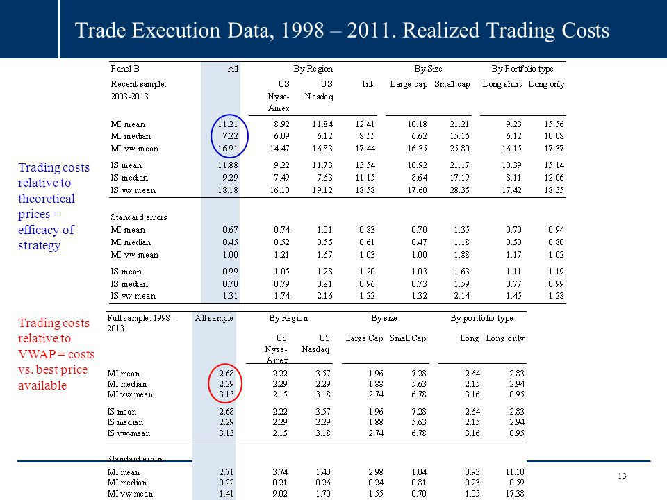Trade Execution Data, 1998 – 2011. Realized Trading Costs