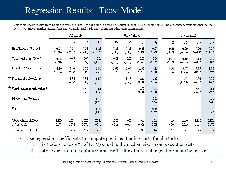 Regression Results: Tcost Model