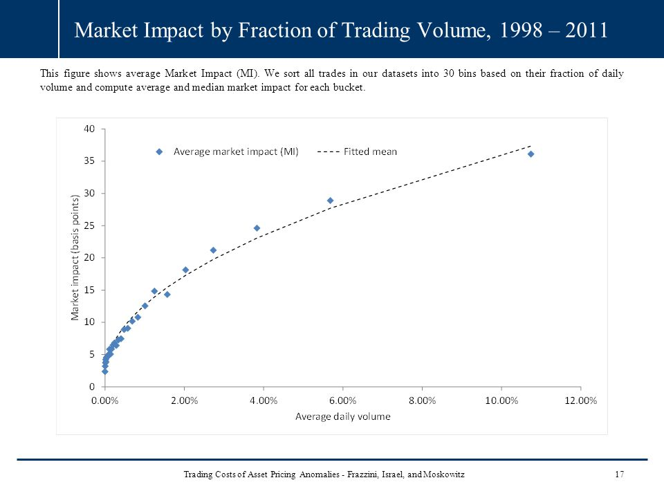 Market Impact by Fraction of Trading Volume, 1998 – 2011