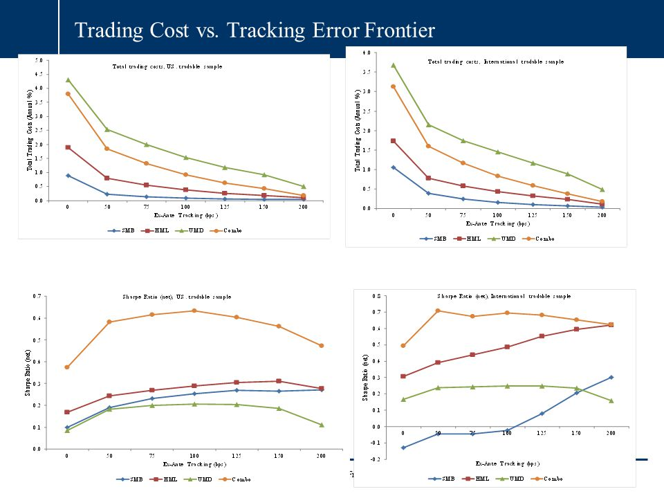 Trading Cost vs. Tracking Error Frontier