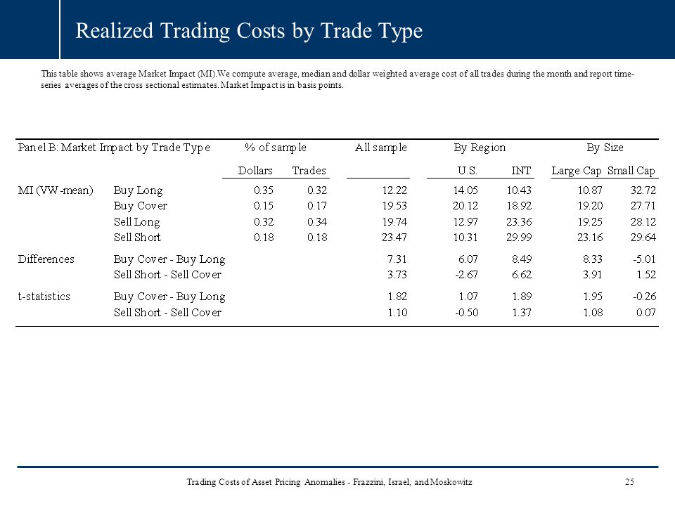 Realized Trading Costs by Trade Type