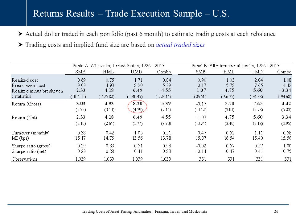 Returns Results – Trade Execution Sample – U.S.