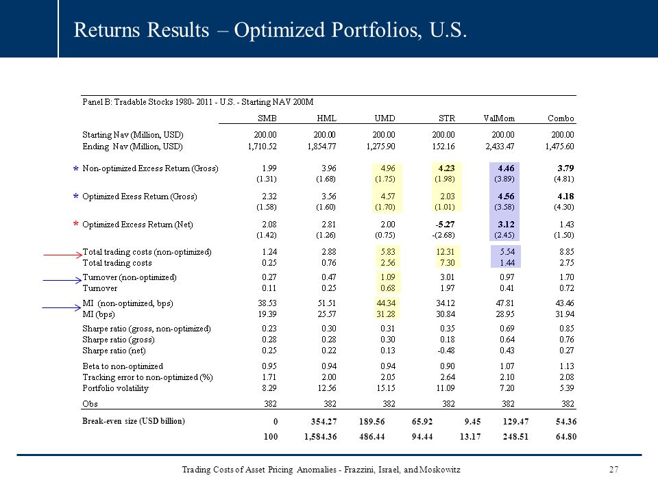 Returns Results – Optimized Portfolios, U.S.