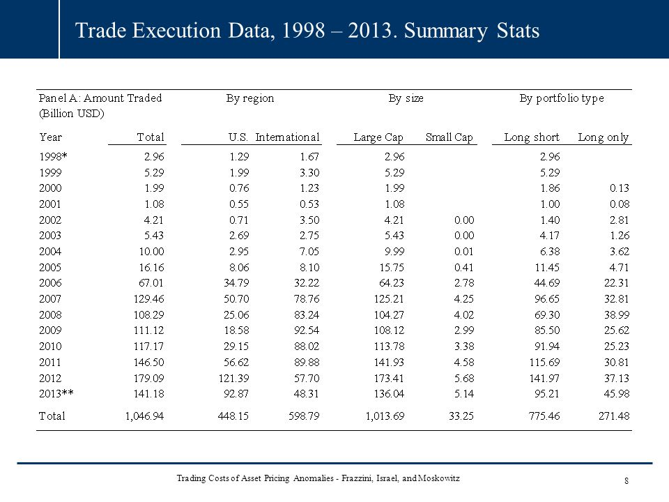 Trade Execution Data, 1998 – 2013. Summary Stats