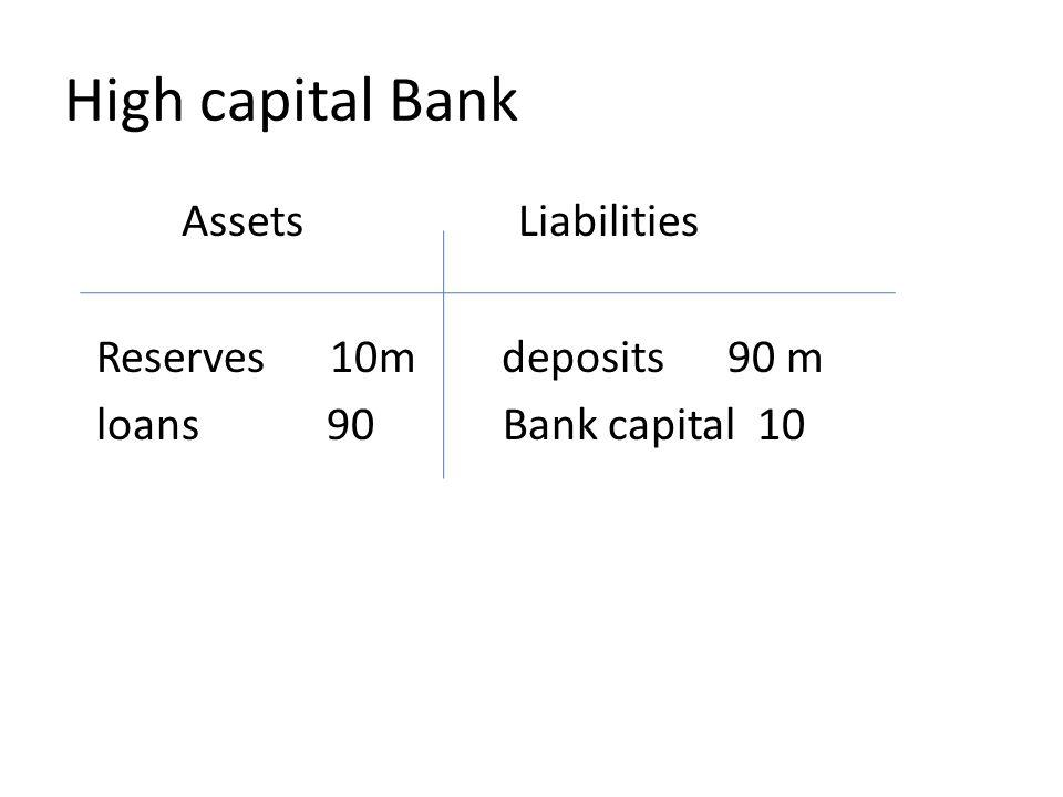 High capital Bank Assets Liabilities Reserves 10m deposits 90 m