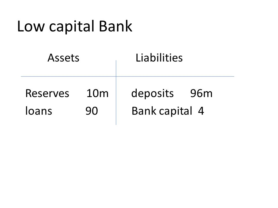 Low capital Bank Assets Liabilities Reserves 10m deposits 96m