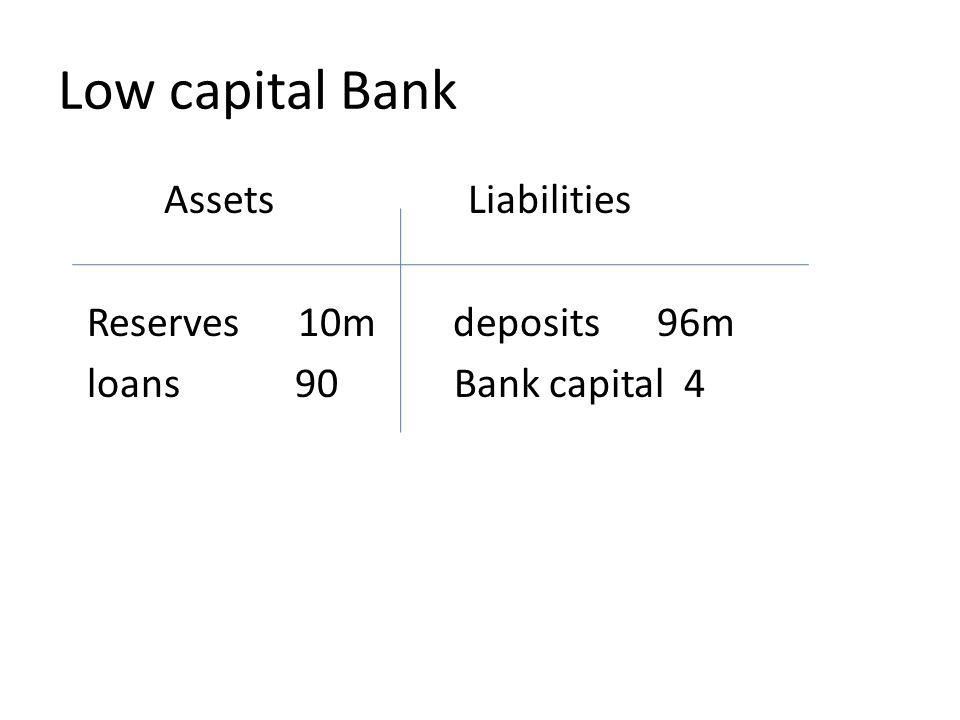 Low capital Bank Assets Liabilities Reserves 10m deposits 96m
