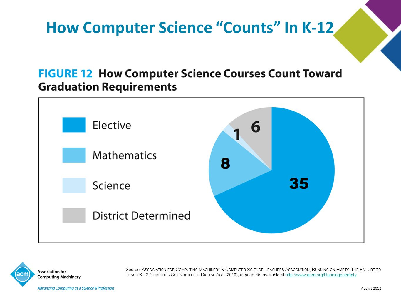 How Computer Science Counts In K-12