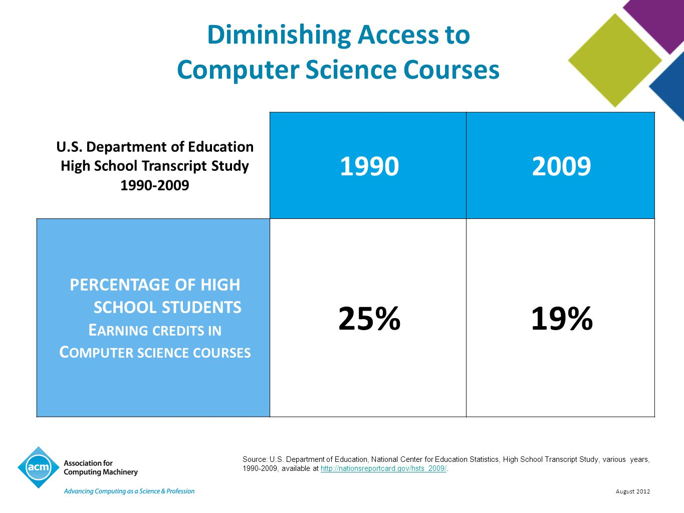 Diminishing Access to Computer Science Courses