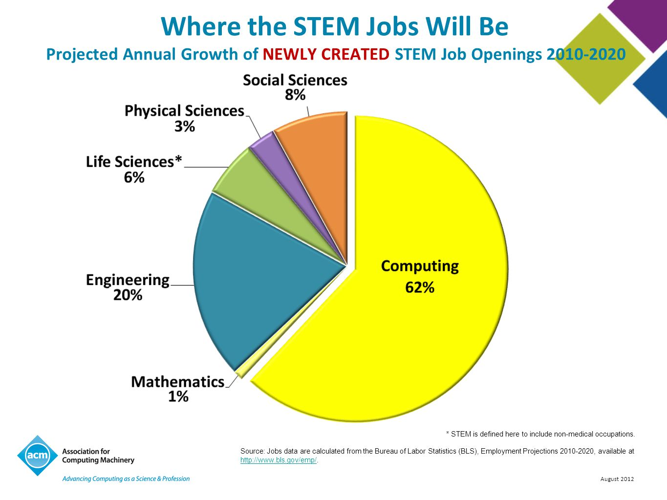Where the STEM Jobs Will Be Projected Annual Growth of NEWLY CREATED STEM Job Openings 2010-2020