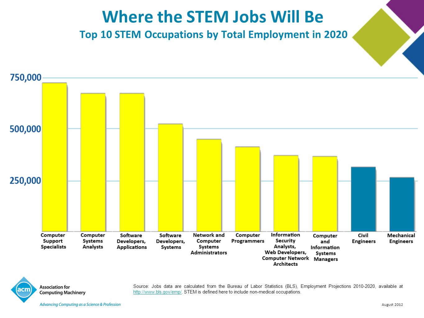 Where the STEM Jobs Will Be Top 10 STEM Occupations by Total Employment in 2020