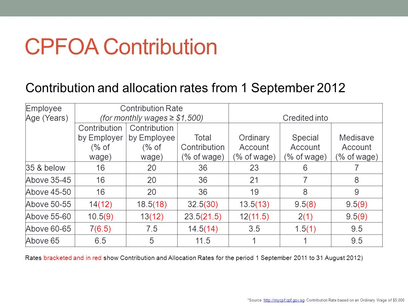CPFOA Contribution Contribution and allocation rates from 1 September 2012. Employee Age (Years) Contribution Rate (for monthly wages ≥ $1,500)
