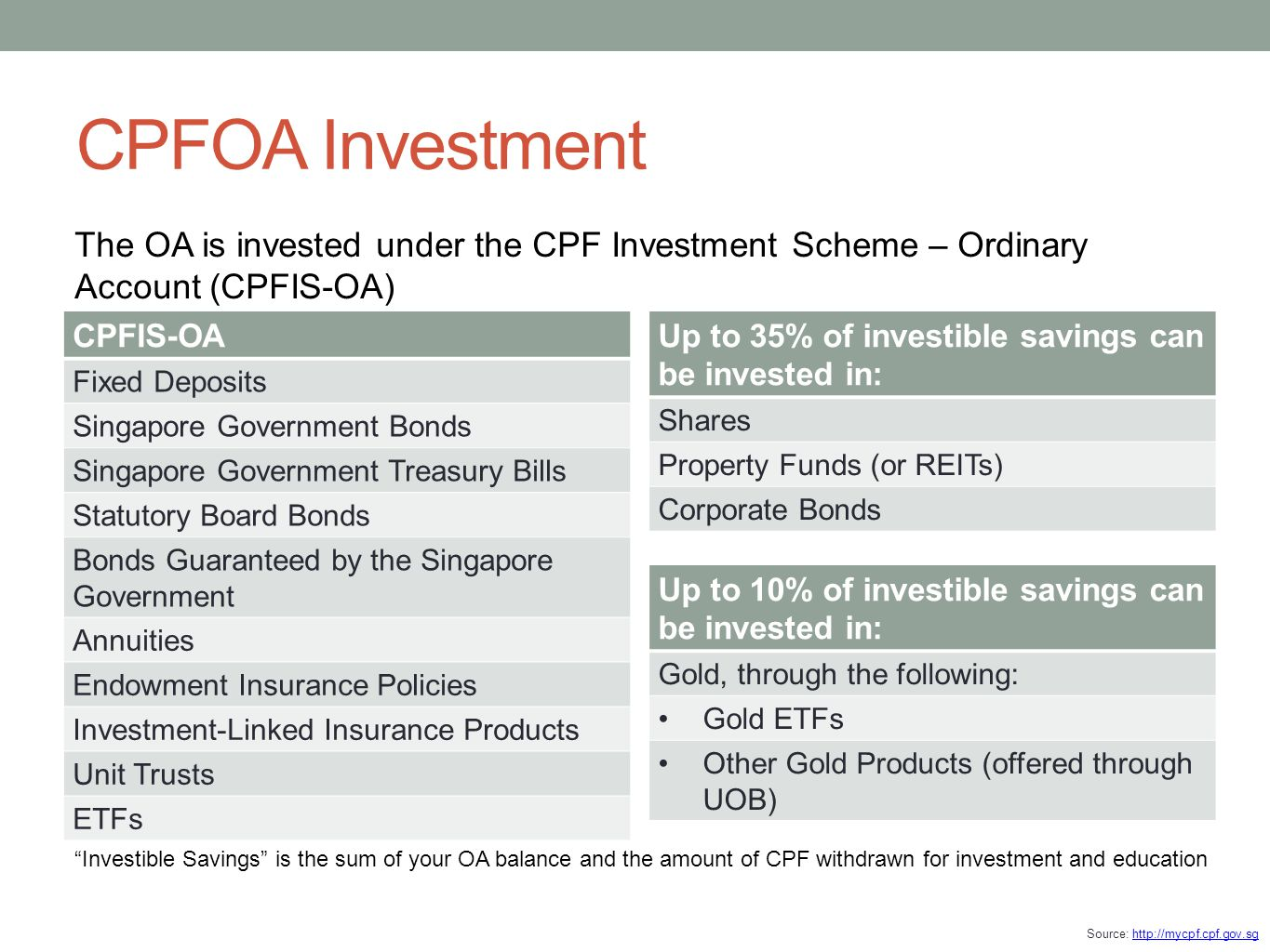 CPFOA Investment The OA is invested under the CPF Investment Scheme – Ordinary Account (CPFIS-OA) CPFIS-OA.