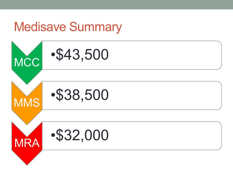 Medisave Summary MCC $43,500 MMS $38,500 MRA $32,000