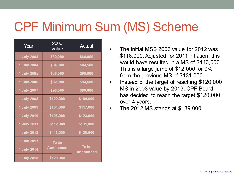 CPF Minimum Sum (MS) Scheme