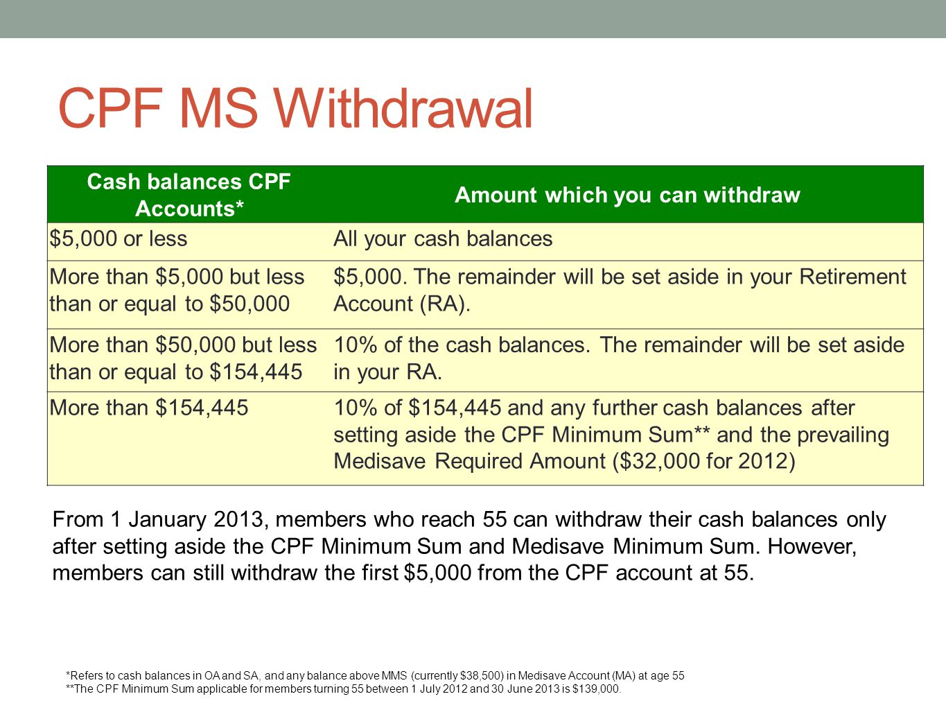 Cash balances CPF Accounts* Amount which you can withdraw
