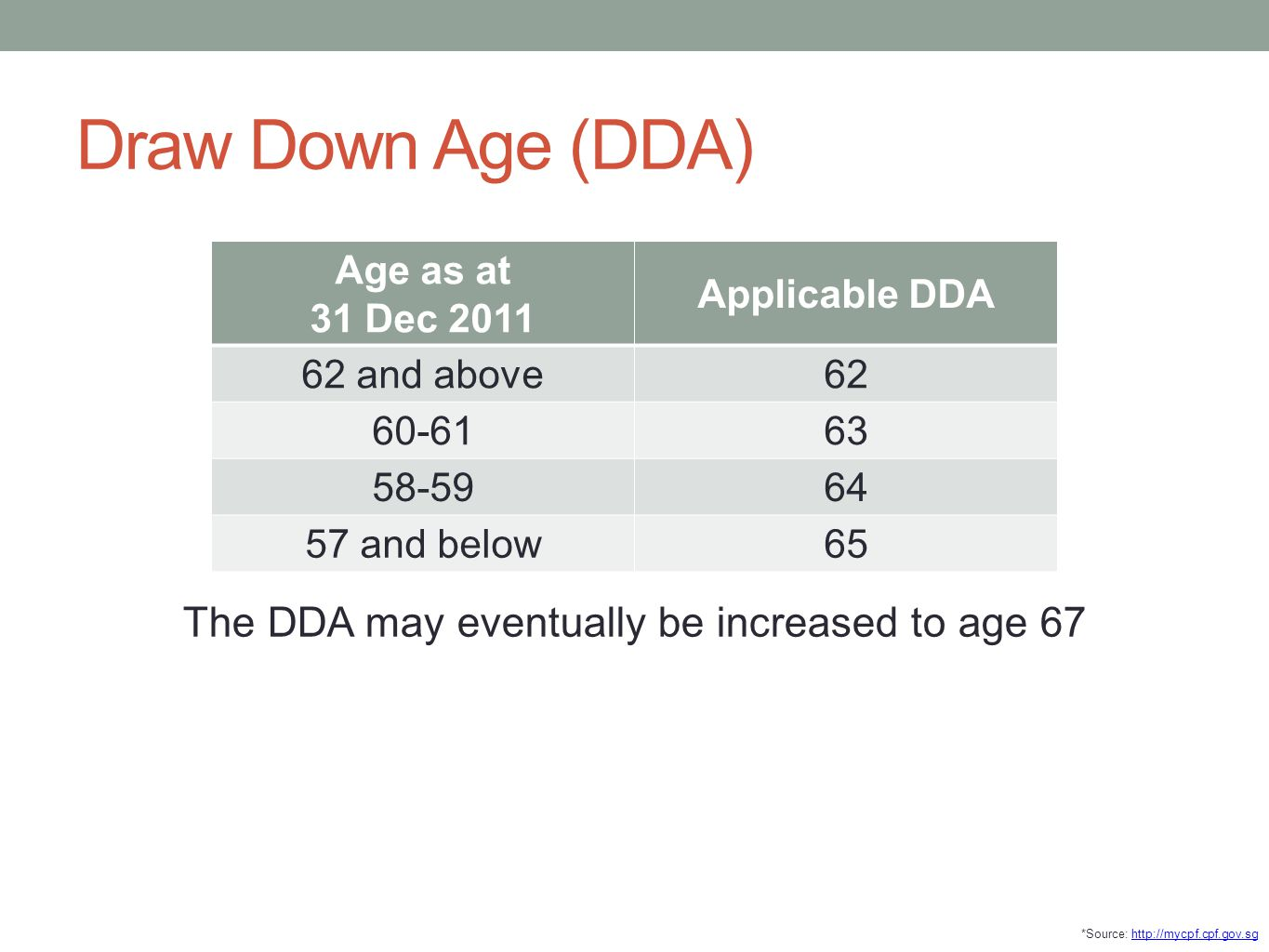The DDA may eventually be increased to age 67