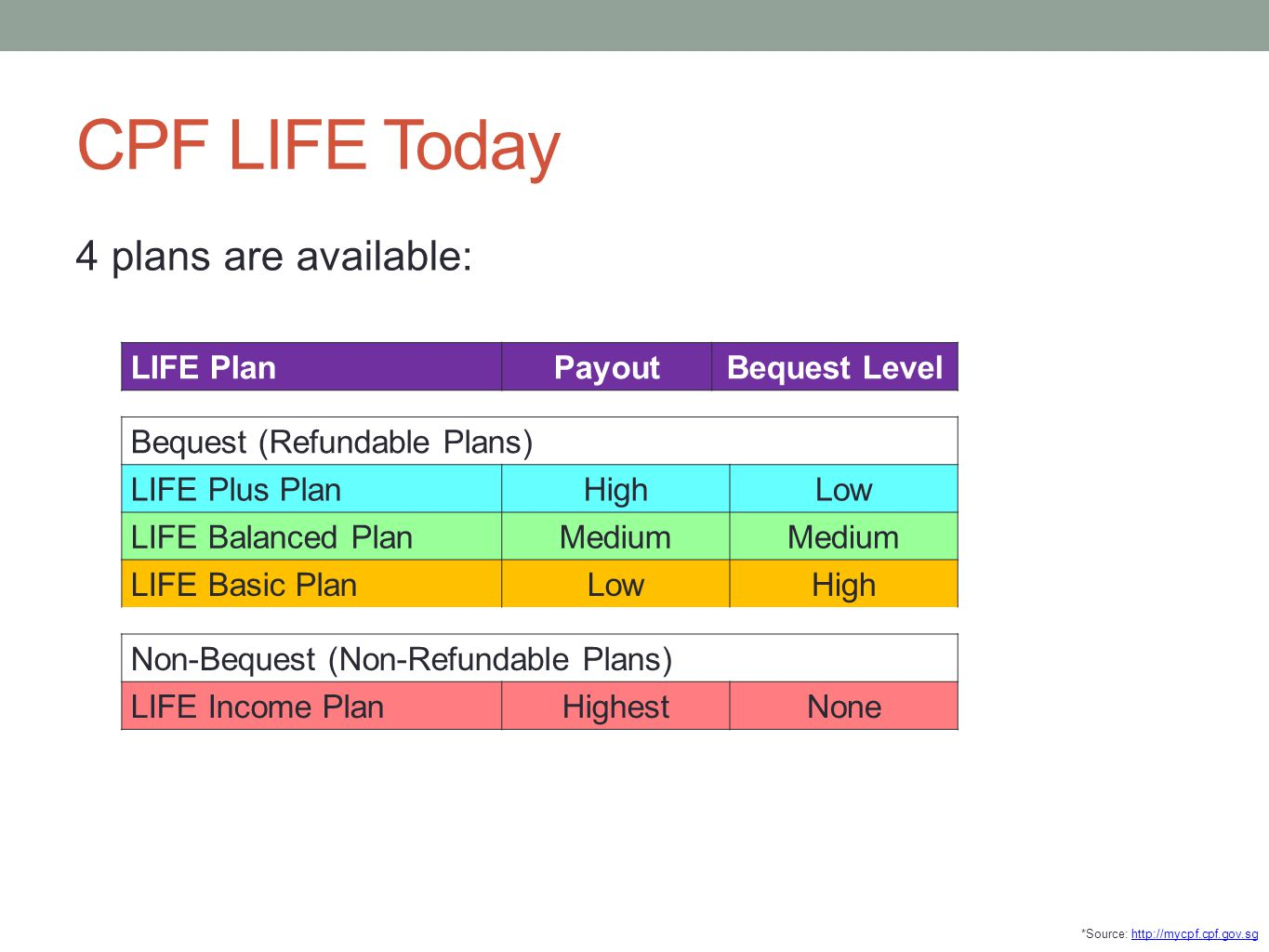 CPF LIFE Today 4 plans are available: LIFE Plan Payout Bequest Level
