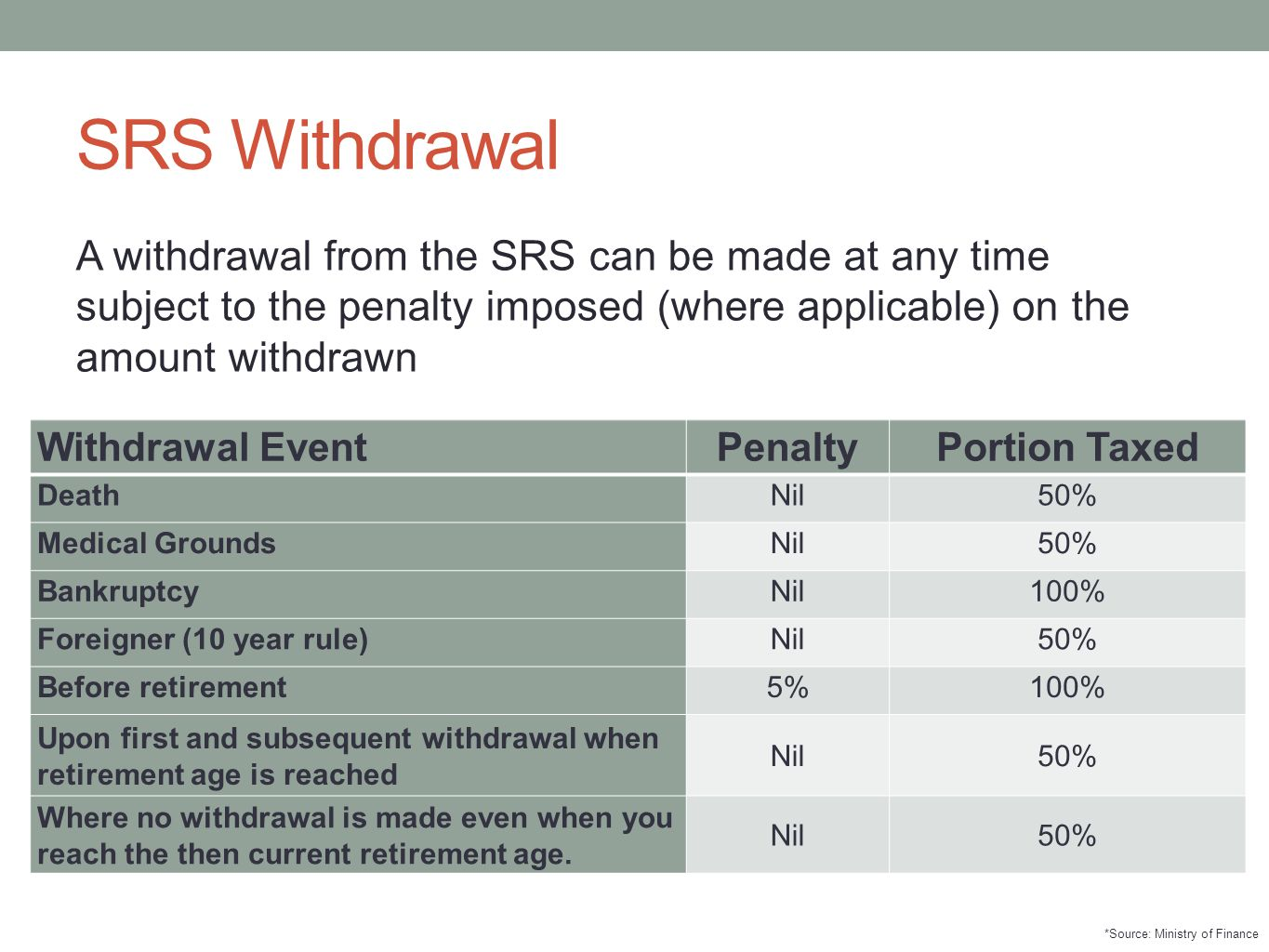 SRS Withdrawal A withdrawal from the SRS can be made at any time subject to the penalty imposed (where applicable) on the amount withdrawn.