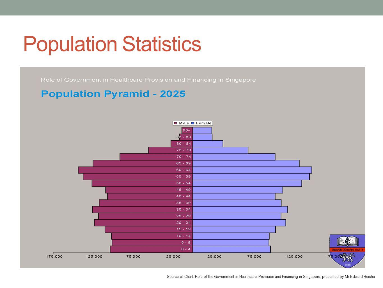 Population Statistics