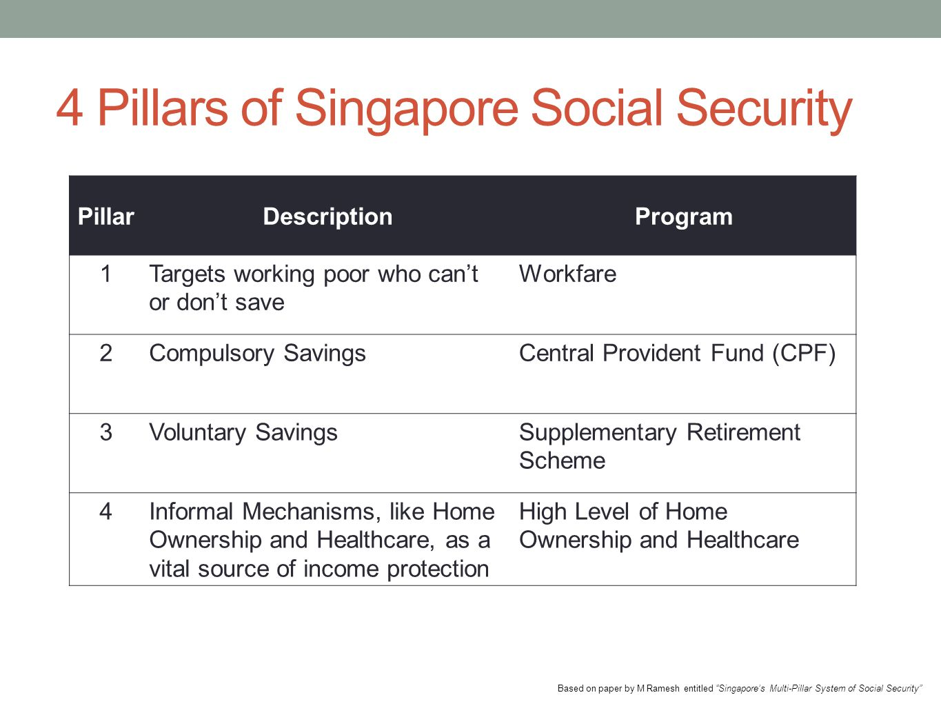 4 Pillars of Singapore Social Security