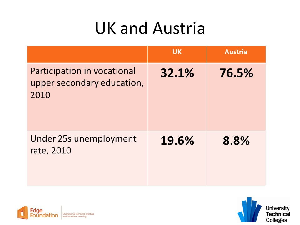 UK and Austria UK. Austria. Participation in vocational upper secondary education, 2010. 32.1% 76.5%