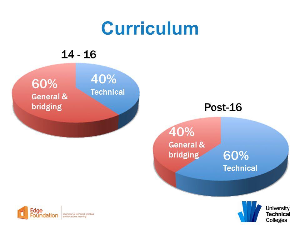Curriculum 40% 60% 40% 60% 14 - 16 Post-16 Technical