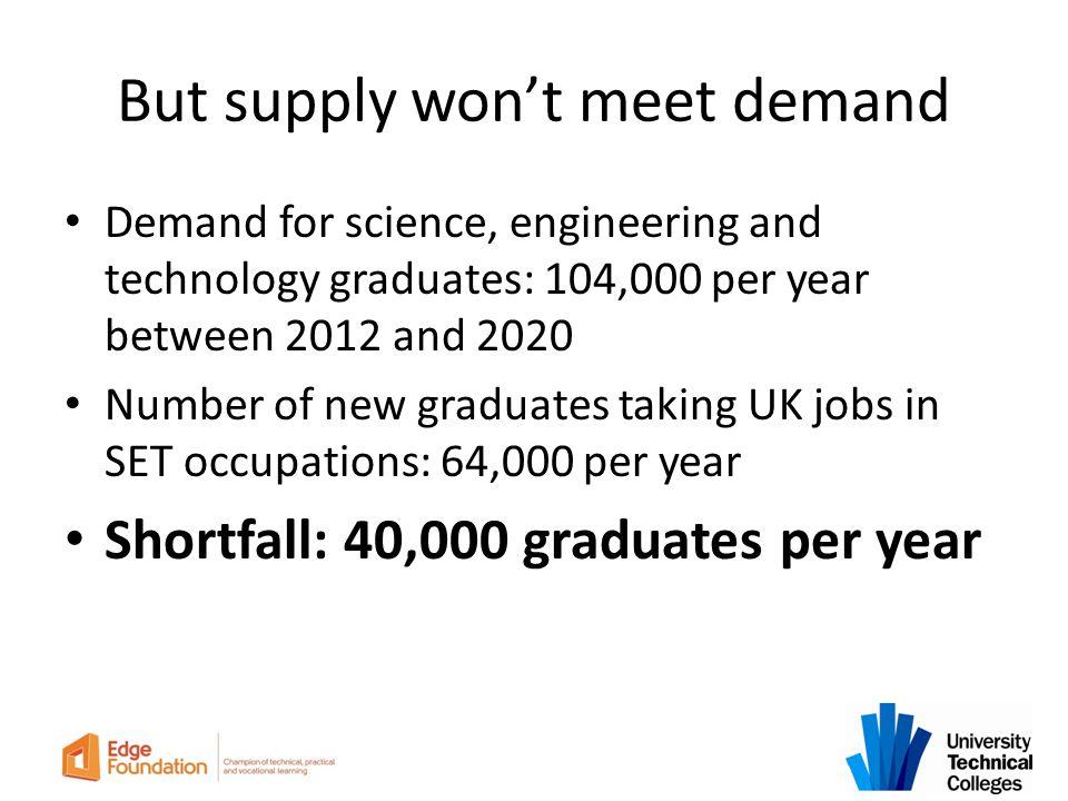 But supply won't meet demand