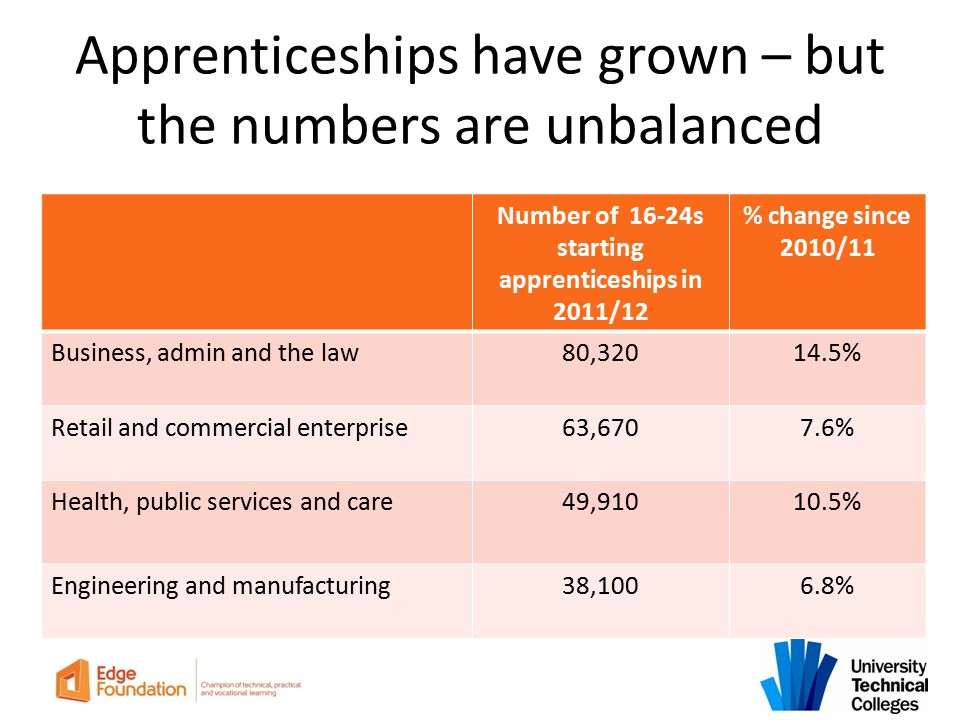 Apprenticeships have grown – but the numbers are unbalanced