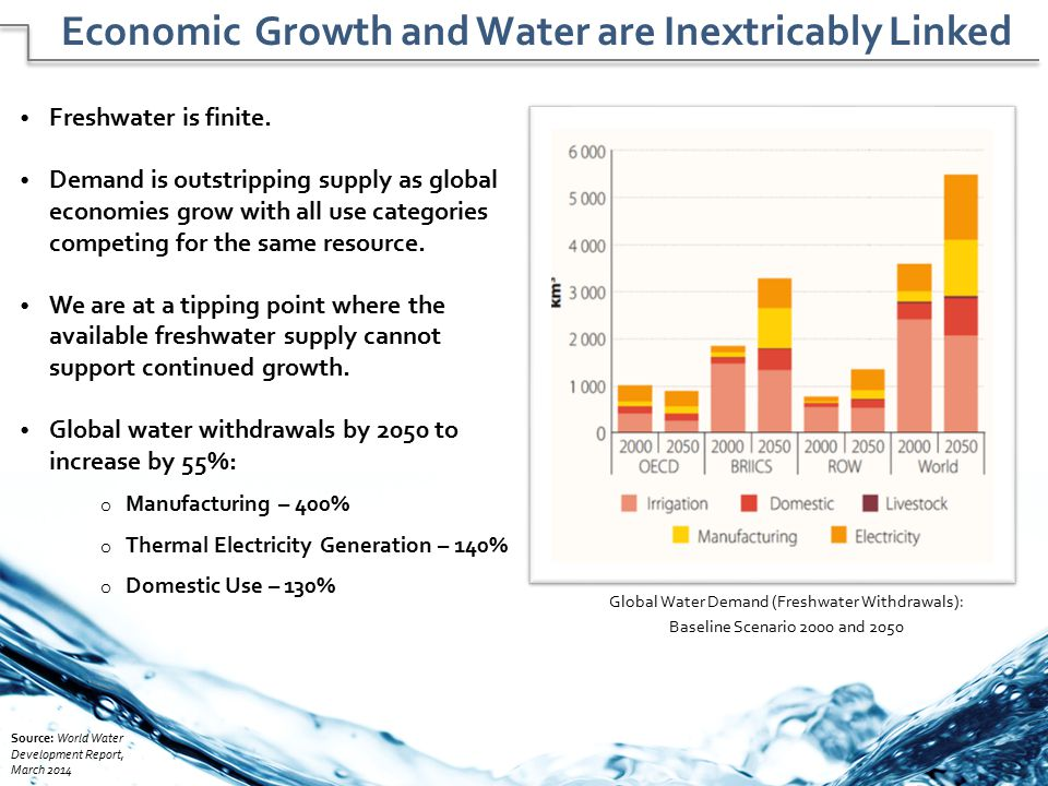 Economic Growth and Water are Inextricably Linked
