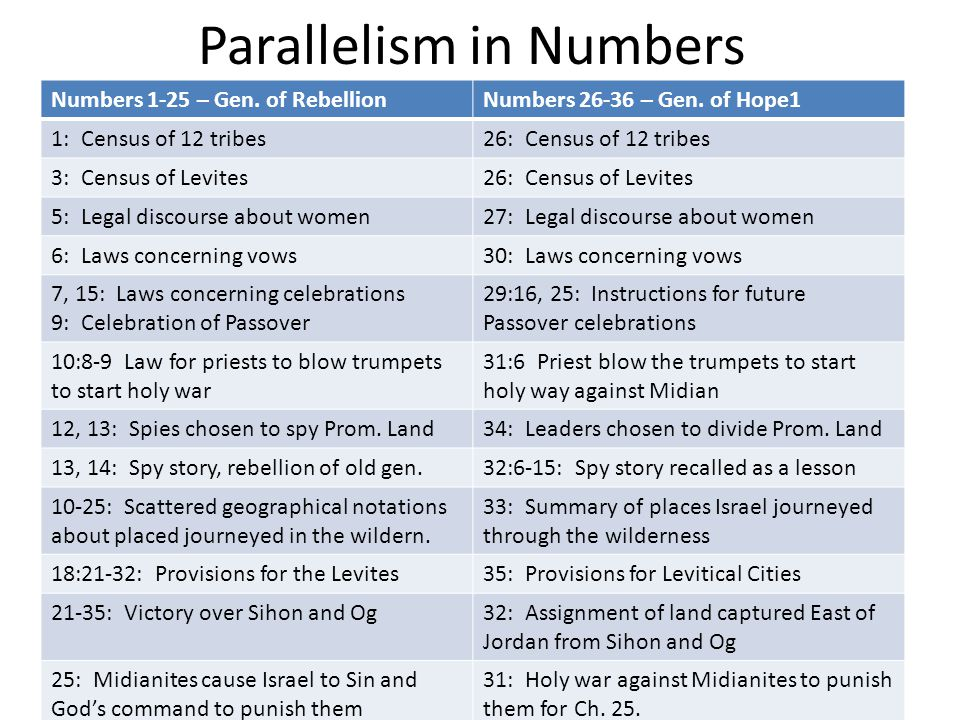 Parallelism in Numbers