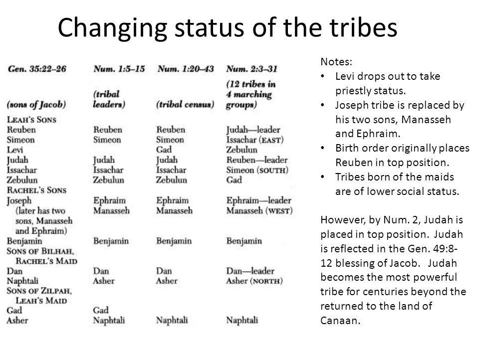 Changing status of the tribes