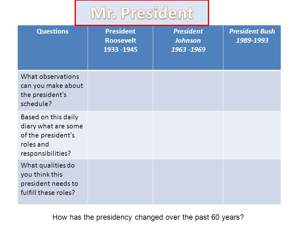 How has the presidency changed over the past 60 years