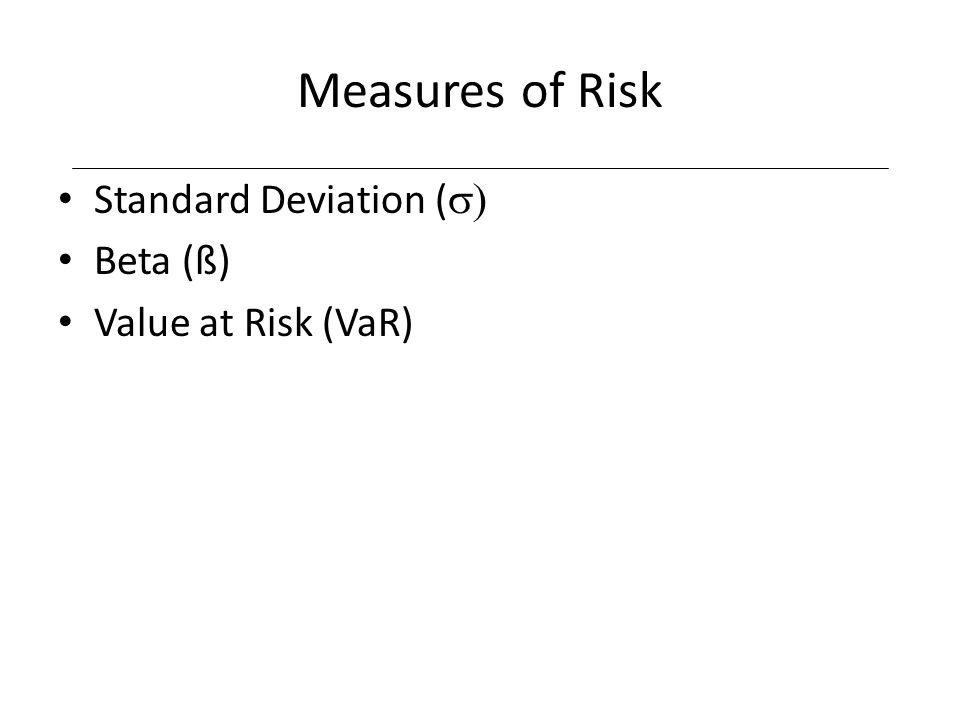 Measures of Risk Standard Deviation (s) Beta (ß) Value at Risk (VaR)