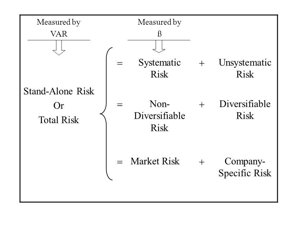 Non-Diversifiable Risk Diversifiable Risk