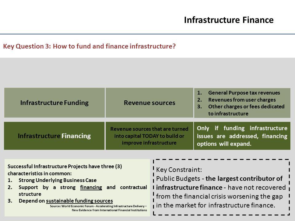 Infrastructure Funding Infrastructure Financing
