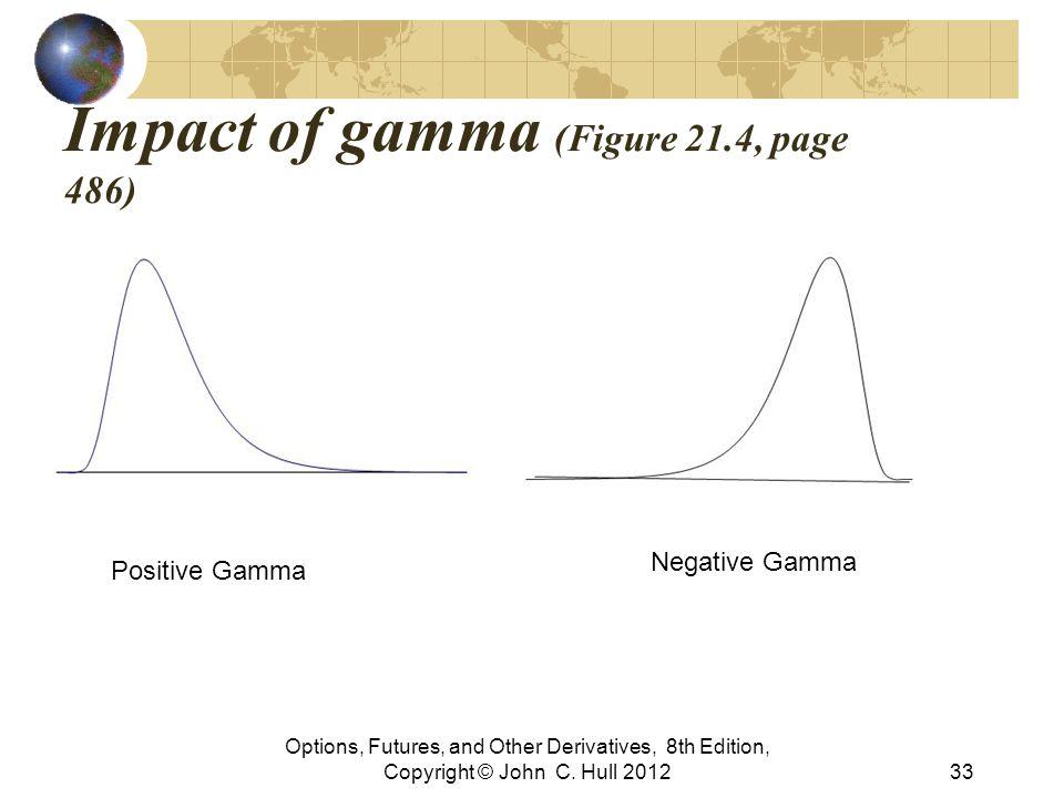 Impact of gamma (Figure 21.4, page 486)