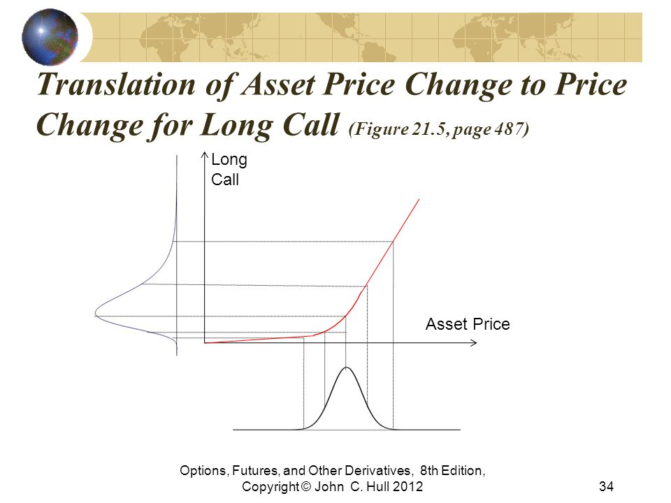 Translation of Asset Price Change to Price Change for Long Call (Figure 21.5, page 487)