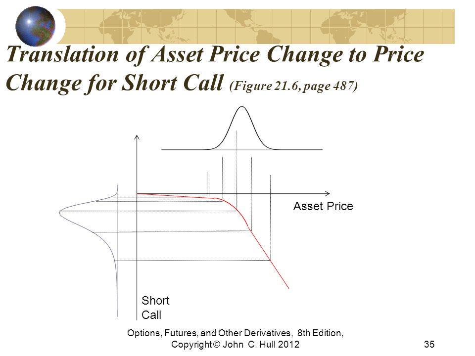 Translation of Asset Price Change to Price Change for Short Call (Figure 21.6, page 487)