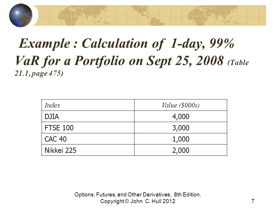 Example : Calculation of 1-day, 99% VaR for a Portfolio on Sept 25, 2008 (Table 21.1, page 475)
