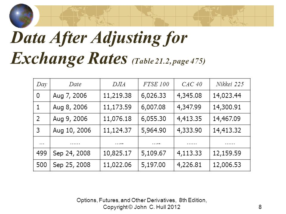 Data After Adjusting for Exchange Rates (Table 21.2, page 475)