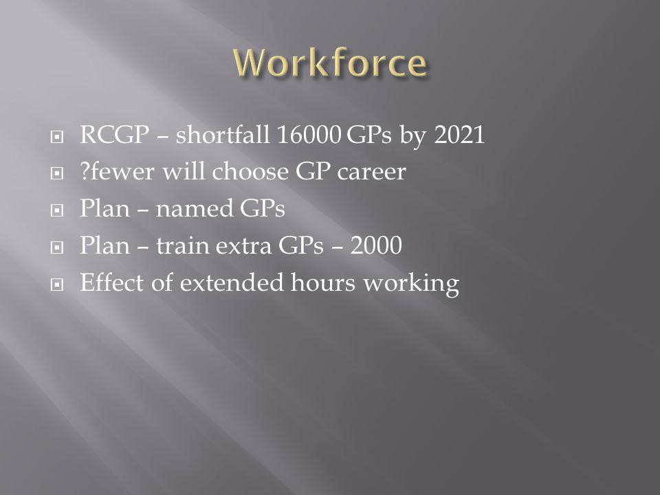 Workforce RCGP – shortfall 16000 GPs by 2021